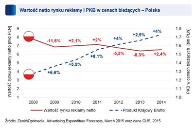 wykres PKB i ceny reklam